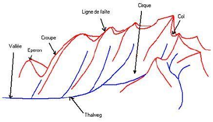 Topographie: Cours de topographie I