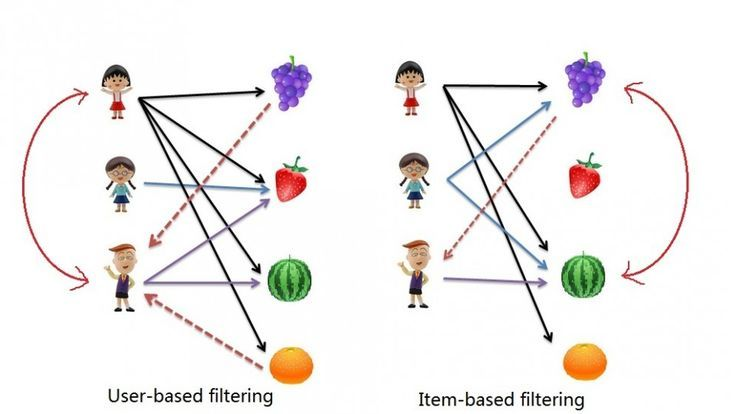 Collaborative Filtering with R