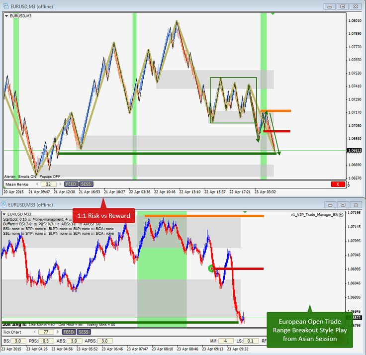 April 23rd, 2015 - European Open Range Breakout Style Trade following Trend on EURUSD for 1:1 Risk:Reward