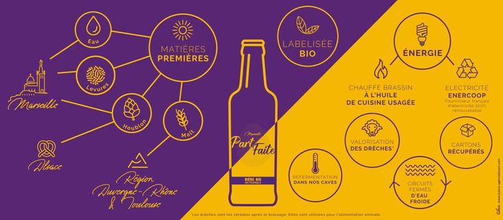 Infographie de la Brasserie Part/Faite, 100% bio à Saint Loup, Marseille.