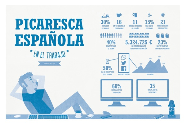 Infografía *Picaresca Española* by Paul Smile, via Behance