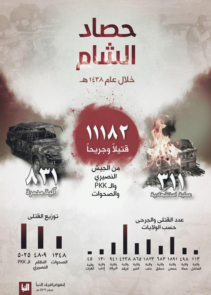 #إنفوغرافيك #النبأ104 حصاد #الشام خلال عام 1438
