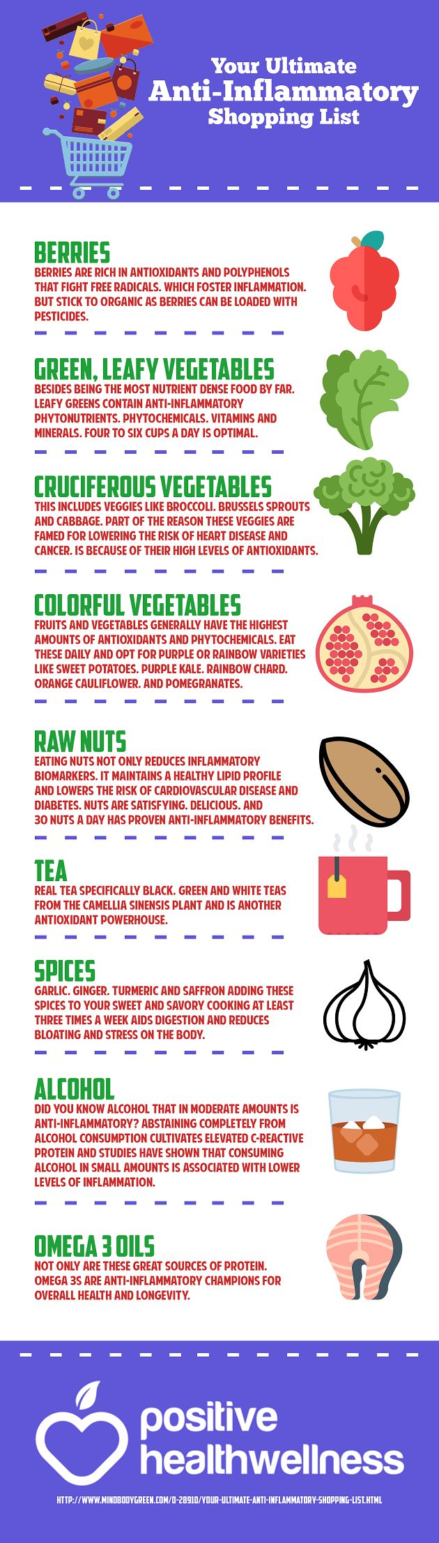 Your Ultimate Anti-Inflammatory Shopping List – Positive Health Wellness Infographic