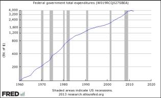 Gasto público en EEUU, 1960-2012 / US public spending, 1960-2012