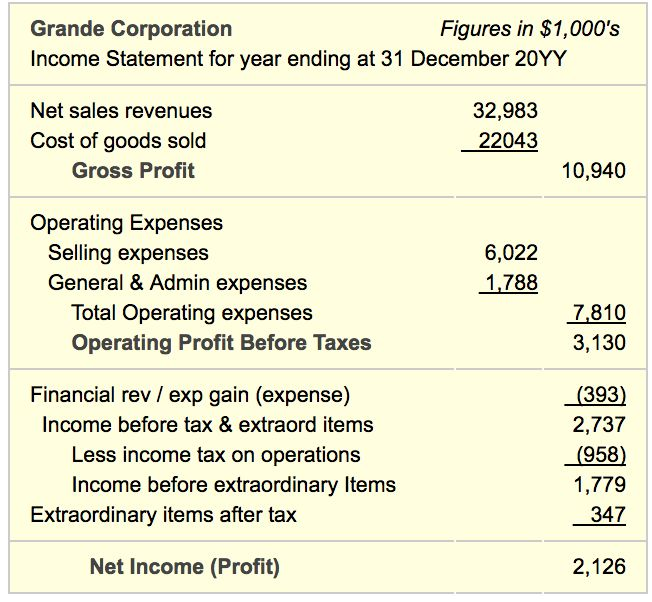 19 best Business Encyclopedia Business Terms and Methods images - components of income statement