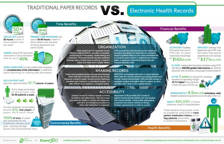 Traditional paper records vs electronic health records infographic (Care 360, http://visual.ly/traditional-paper-records-vs-electronic-health-record)