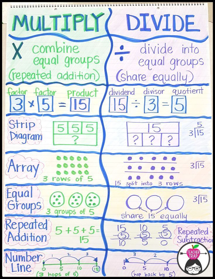 Worksheets 2 Digit Division Anchor Chart 17 best ideas about division anchor chart on pinterest multiplication madness