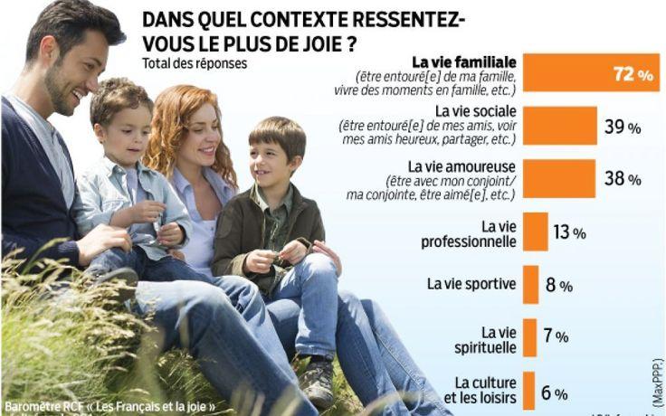 «Les plaisirs des familles consolent de tout.» Honoré de Balzac l'avait déjà dit et cette enquête que nous révélons le confirme: la p...