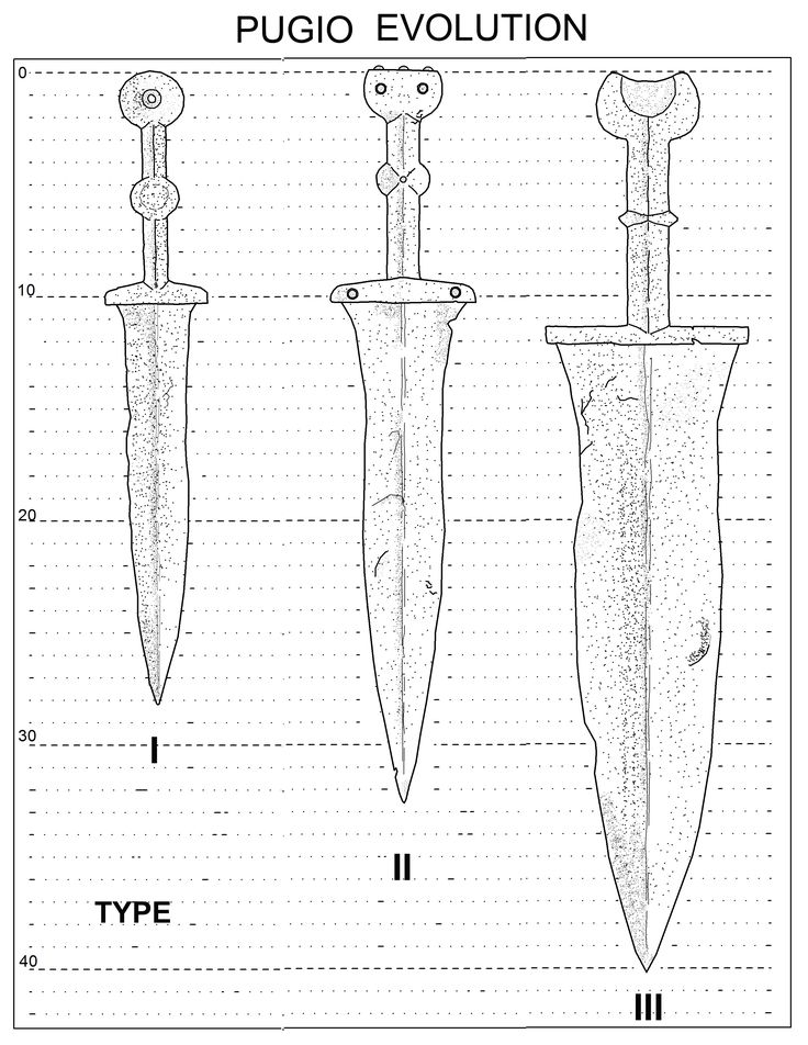 evolution ot the three types of pugio, I-II-III. You can easily see diffrences between all of them. For details about the evolution of the  features and chronolgy, see other image.