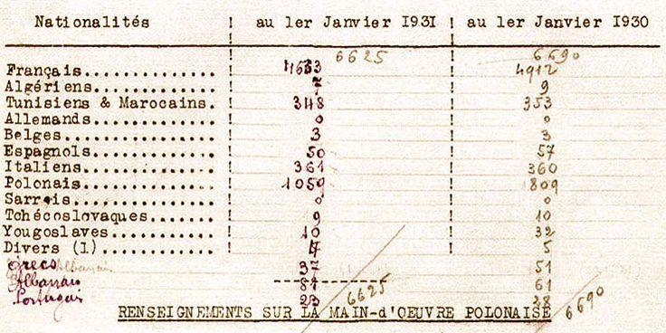Tableau statistique par nationalités des effectifs de la mine de Roche Molière
