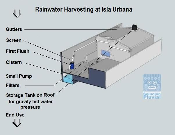 78 Best Rainwater Harvesting Catchment Images On