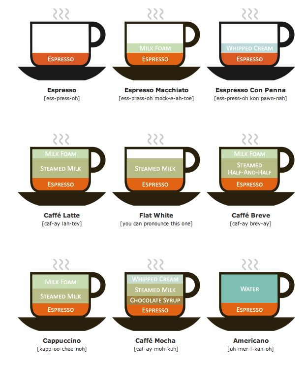 how to order an espresso and not sound stupid: