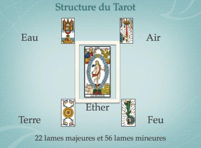 Qu'y a-t-il de différent entre les arcanes majeurs et les arcanes mineurs du Tarot de Marseille ? En quoi les arcanes mineurs complètent les inform