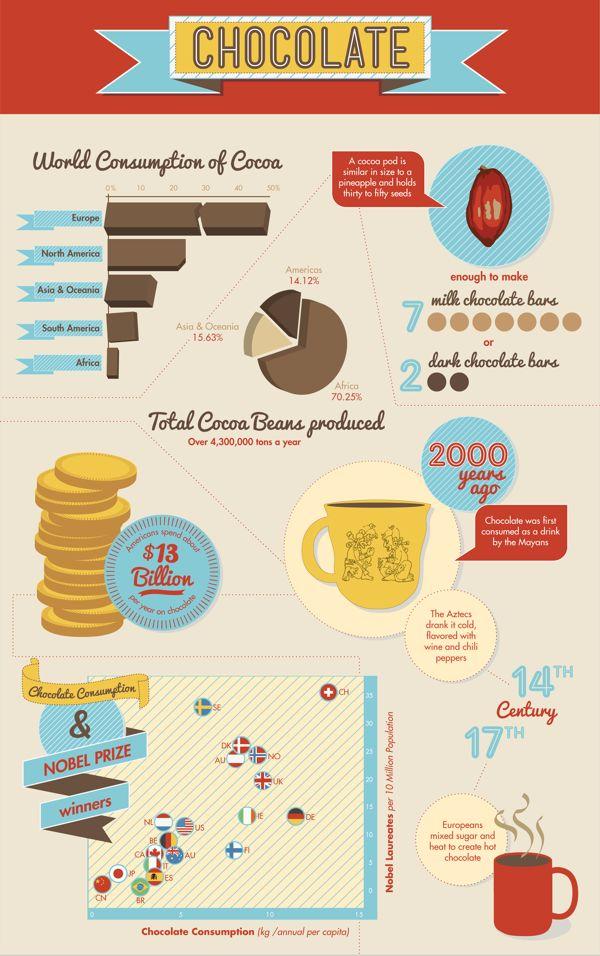 Chocolate Infographic for International Chocolate Day! #chocolate #chocoholics #MindfulLiving OurMLN.com