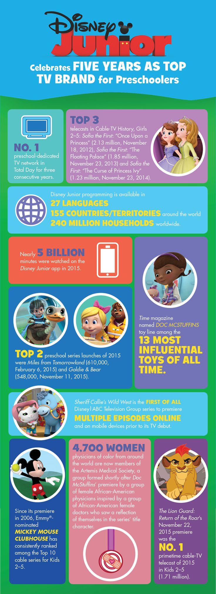 Disney Junior Celebrates Five Years as Top TV Brand for Preschoolers – The Walt Disney Company