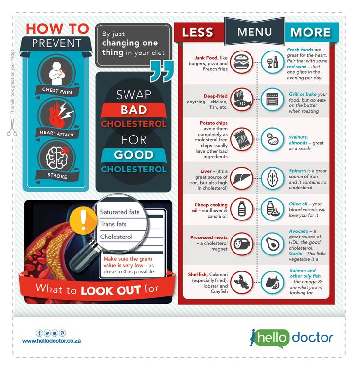 Time to swap your bad cholesterol foods with good cholesterol foods!