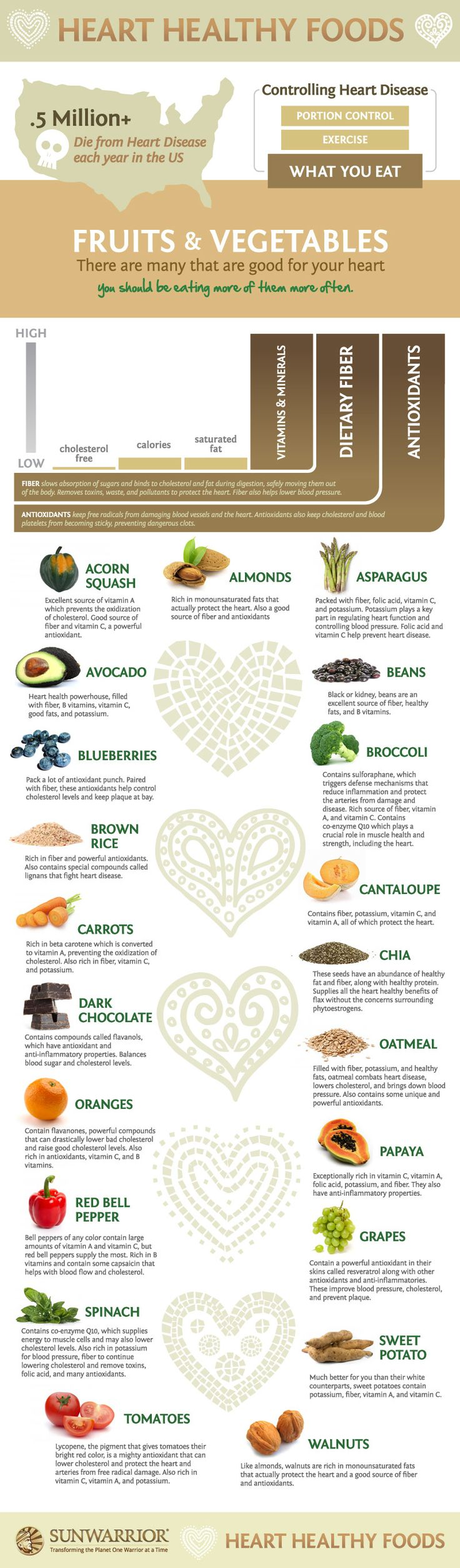 heart healthy foods #plantbased #diet #health