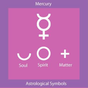 Geminis are ruled by Mercury!