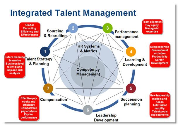 Integrated Talent Management by Bersin