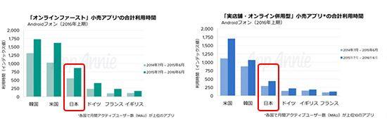 App Annie滝澤氏、外食・小売・銀行から見たビジネスアプリで成功する秘訣とは? | モバイルマーケティング研究所 |ModuleApps