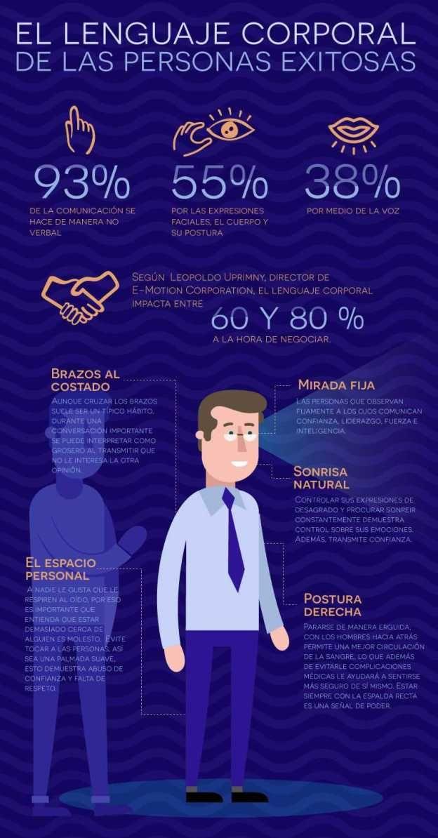 4.2 (84.44%) 9 votes Hola: Una infografía sobre el el Lenguaje Corporal de las personas de éxito. Vía Un saludo  Anuncios Relacionado