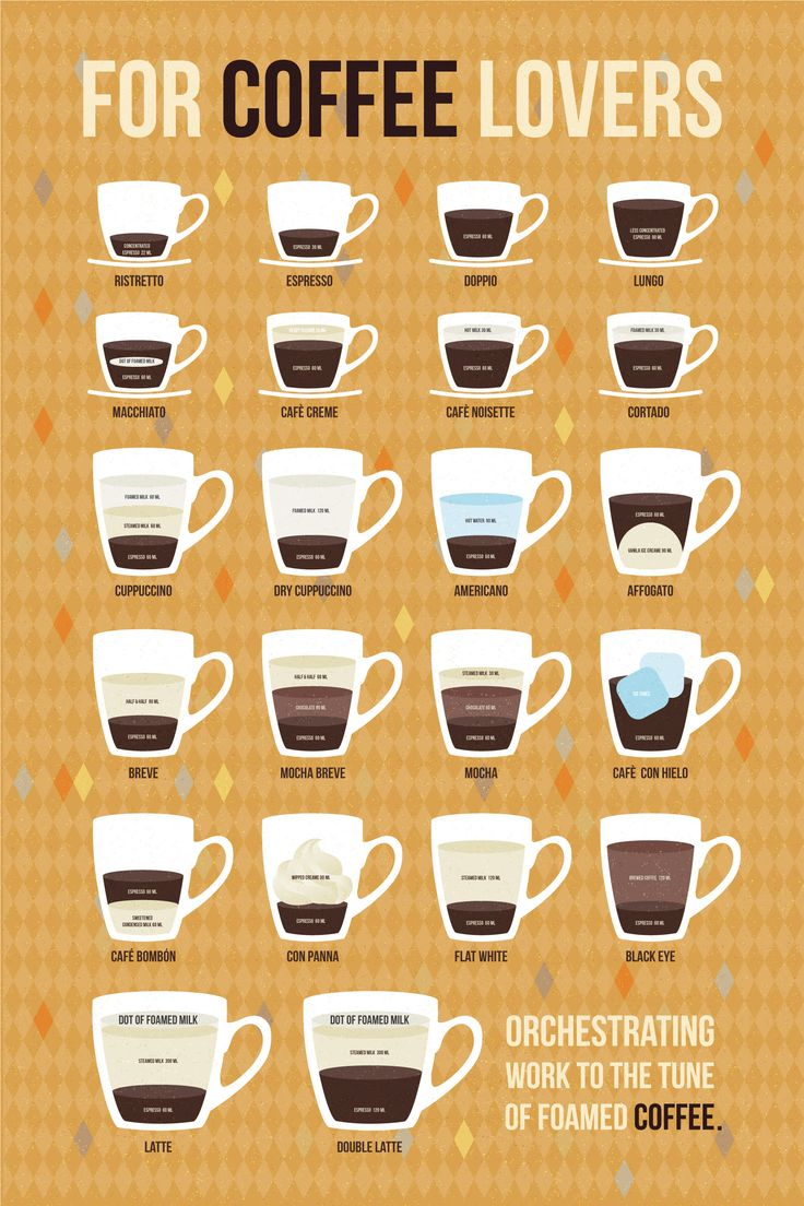 The Best Infographics explaining different types of coffee from cappuccino's to cortado's.