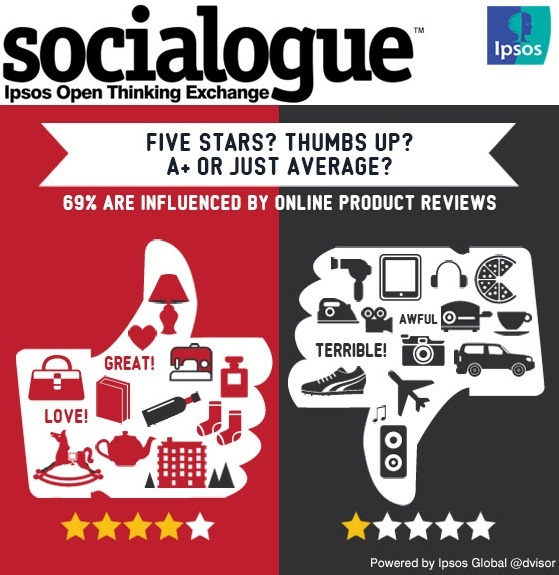 69% Are Influenced by Online Product Reviews