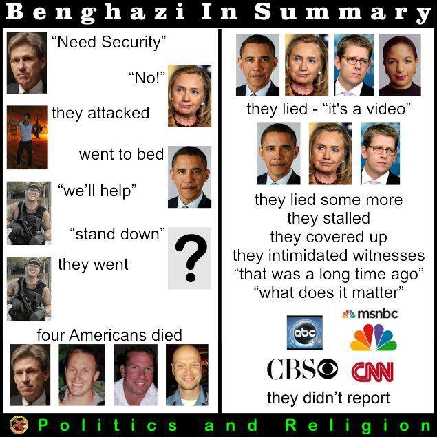 Benghazi summary - more to the story than we're being told, too.