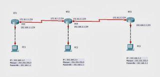 Cours et Exercices de RESEAU INFORMATIQUE: Exercice A057: Configuration des itinéraires Statiques