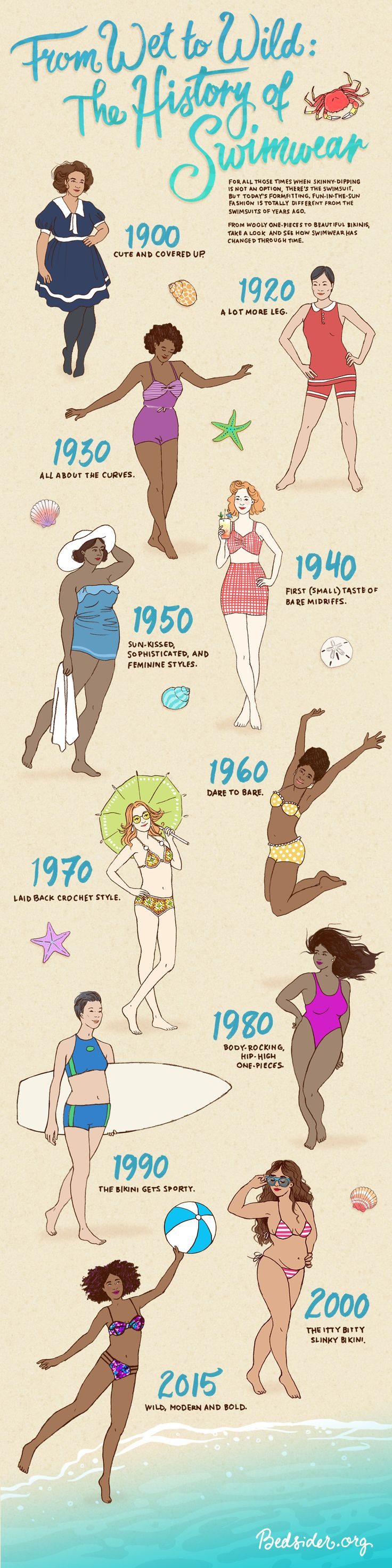 Before you grab a towel, sunscreen, and that hot lifeguard...get your fashion fix and see how swimwear has changed through time.