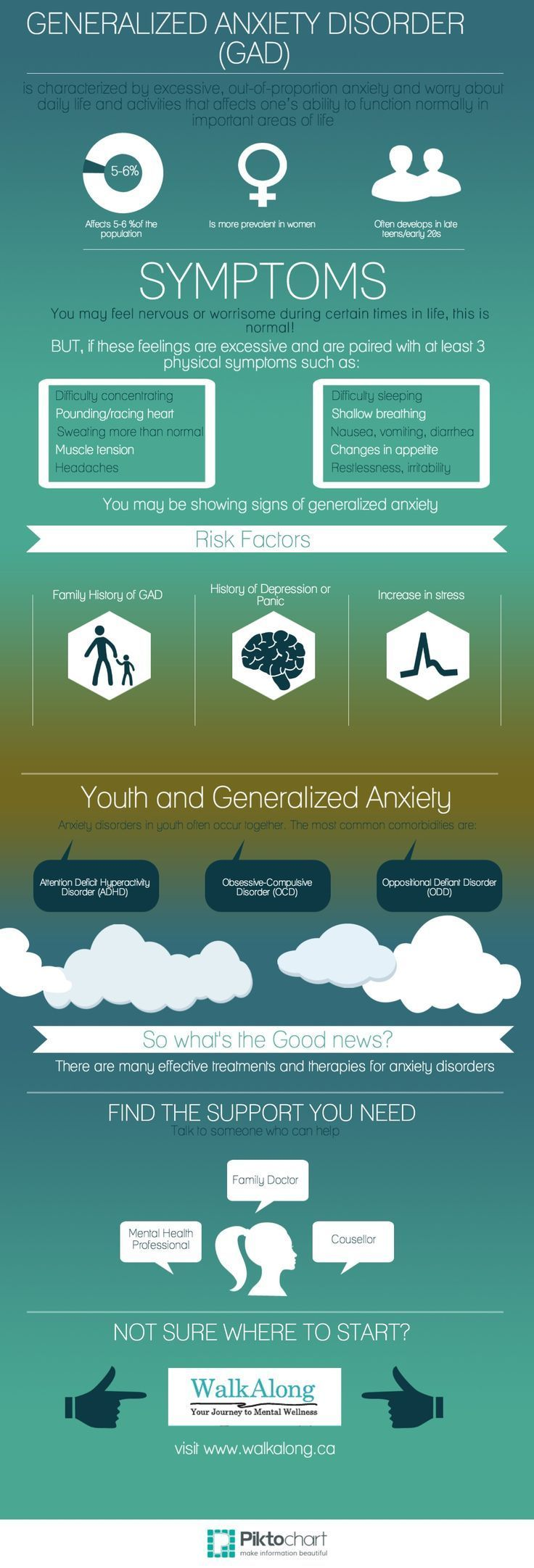 Inderal Generalized Anxiety Disorder