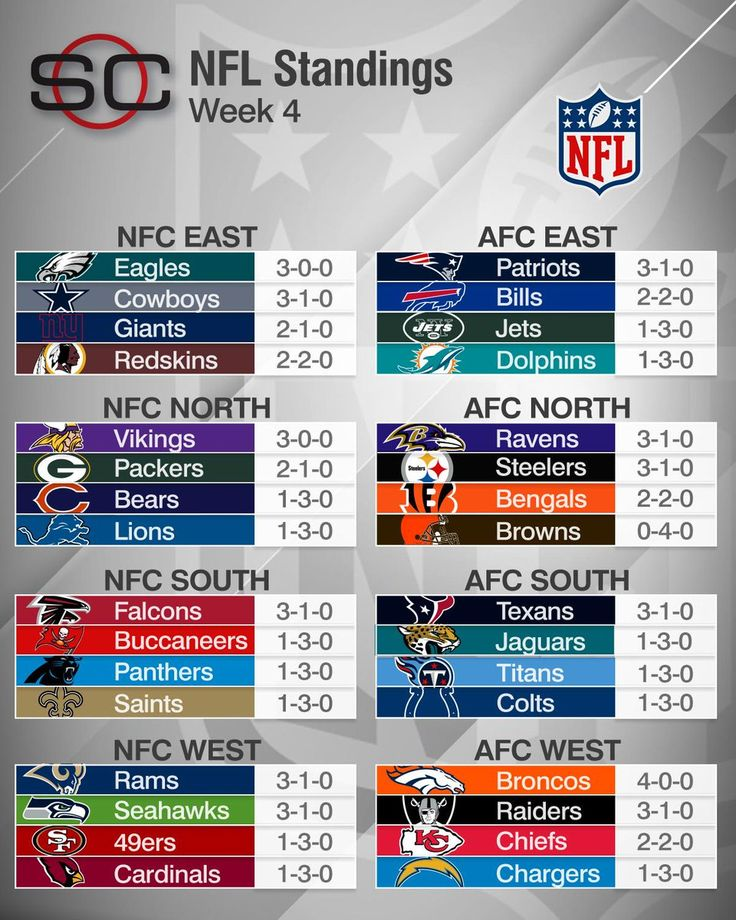 The NFC East is the only division to not have a team with a losing record.  http://ift.tt/2dpFEgG Submitted October 03 2016 at 09:52AM by hashsview via reddit http://ift.tt/2dLoLAb