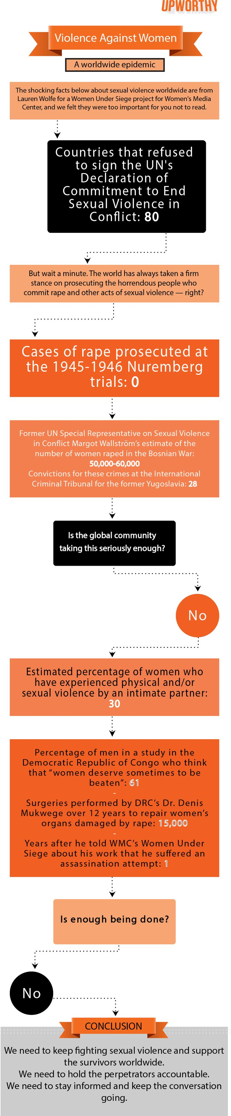 These Alarming Facts Essentially Say: Women, You're Collateral Damage. More HAS to be done to keep women safe