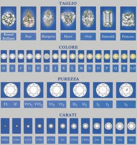 Le 4 C dei Diamanti