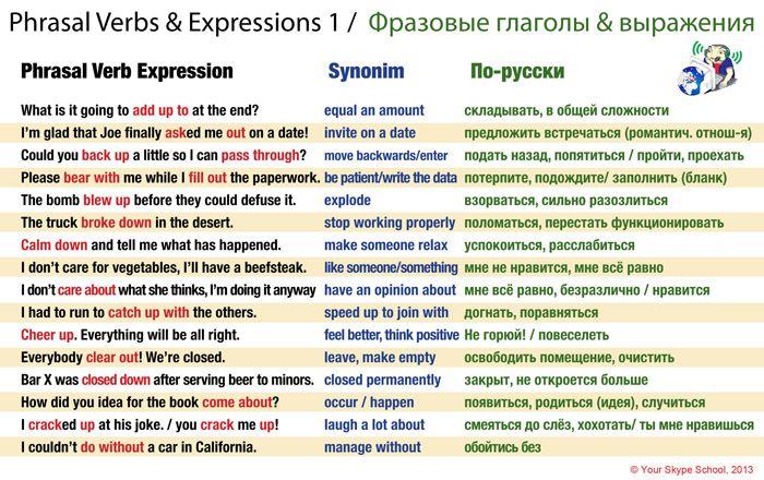 English Phrasal Verbs in Russian