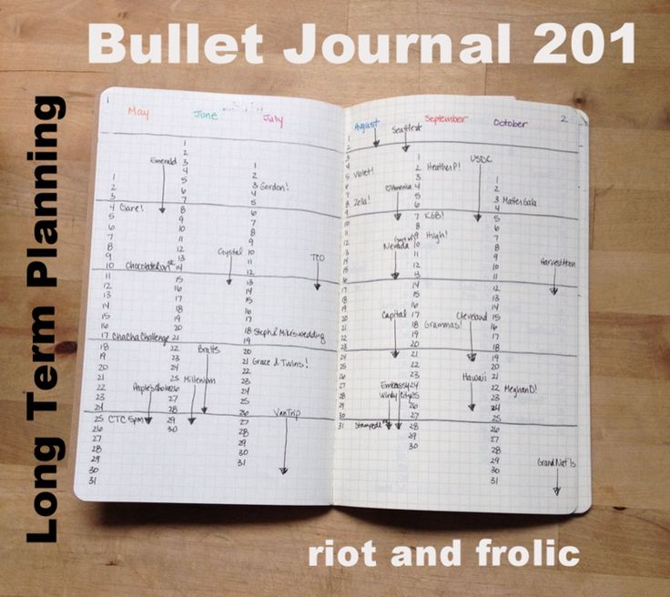 One particular approach to bullet journal. I want to use a system like this one next year, so I might give it a try...  bullet journal or a filofax... I DON'T KNOW! I WANT IT ALL =/