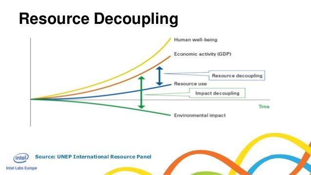 Source: UNEP International Resource PanelResource Decoupling