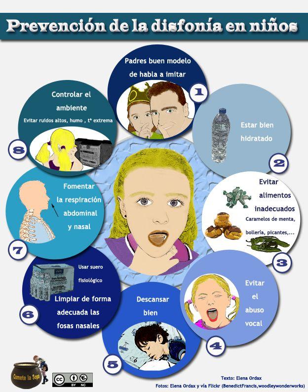 Hoy hemos elaborado para vosotros una fantástica infografía sobre la prevención de la disfonía o ronquera infantil. http://www.cometelasopa.com/infografia-prevencion-de-la-disfonia-infantil/