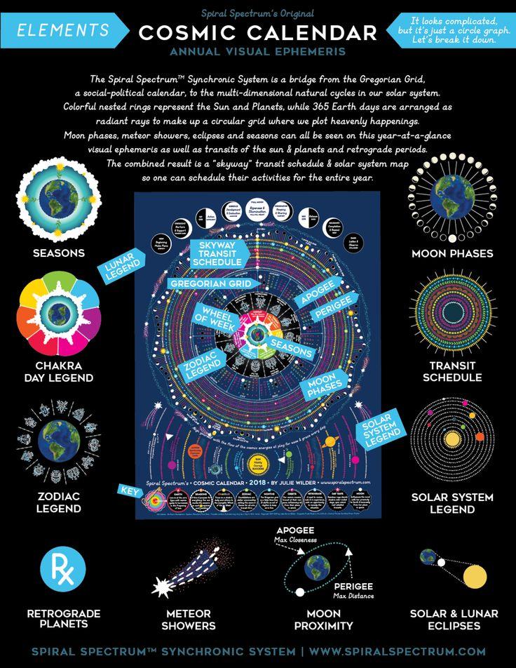 moon phase calendar, moon phases, 2018, astrology calendar, chart, art, poster, wall calendar, astronomy, meteor showers, cosmic calendar, lunar, eclipses