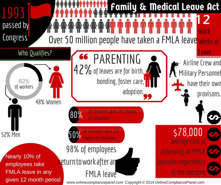 Fmla abuse how to identify investigate deny and