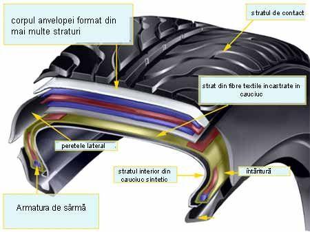 Anvelopele > Cum sunt construite anvelopele