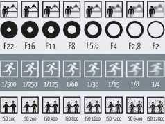 この図を見れば、絞り、シャッタースピード、ISOが写真に与える影響が一目で分かる!?