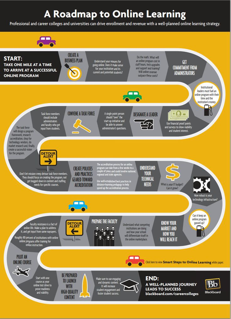 A roadmap to online learning #infographic