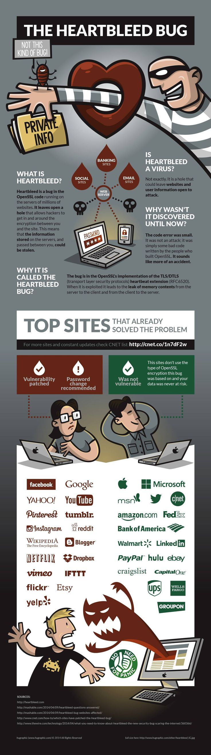 Excellent infographic explaining HeartBleed, with a list of recommended password changes.