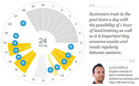 Olympics 2012: Team GB swimmers' diets interactive - Telegraph