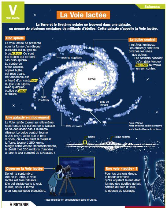 La Voie lactée : le Système solaire se trouve dans une galaxie appelée Voie lactée