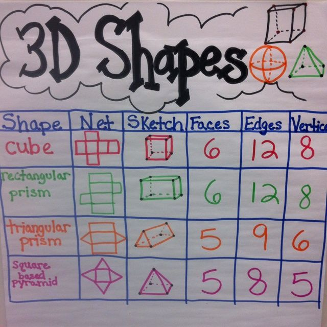 3D Shapes Anchor Chart (picture only). I like how this is color coded and how the teacher illustrated how each shape looks if it were laid out in 2D. Really great visual!