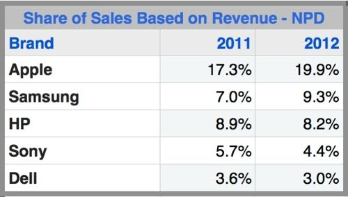 Apple accounts for 20% of all 2012 US consumer technology sales revenue. Will it last though??? Or Grow? That would surprise