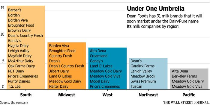 Dean Foods Bets on One National Milk Brand - WSJ