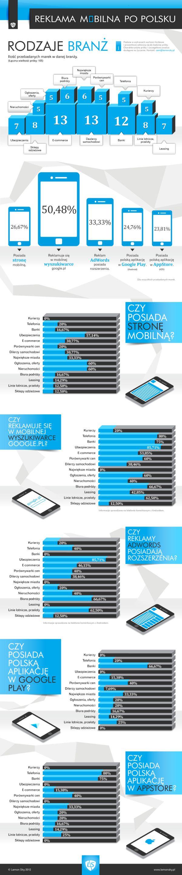 Reklama mobile